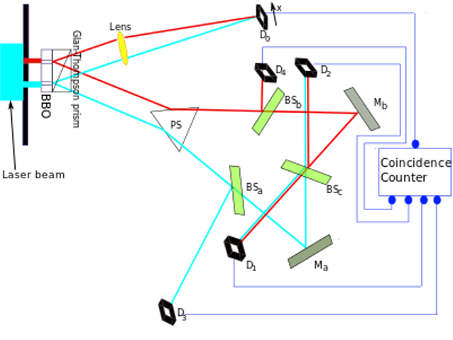 Figure 1. Setup of the delayed choice quantum eraser experiment ofKim et al. Detector D0 is movable (adopted from https://en.wikipedia.org/wiki/Delayed_choice_quantum_eraser)